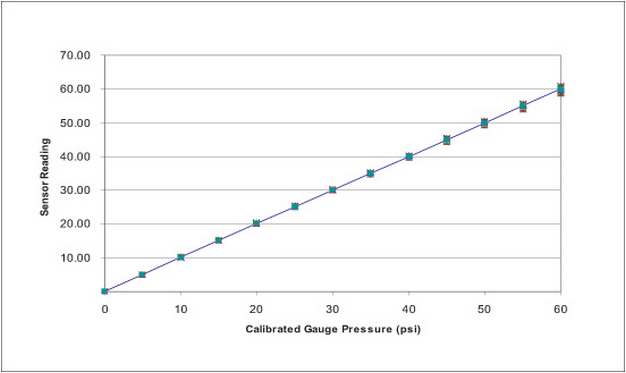 Pressure Sensor Data