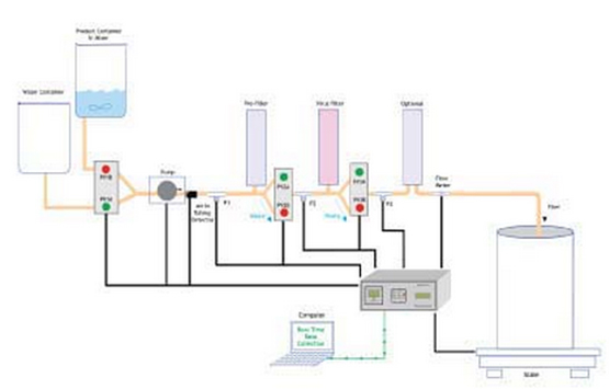 Process Schematic